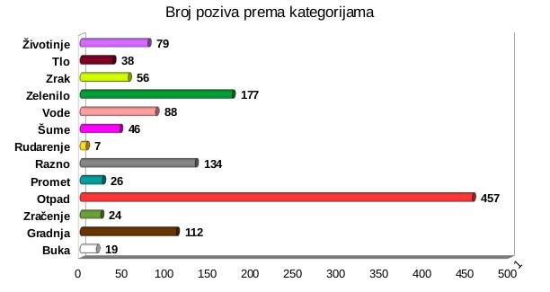 pozivi-po-kategorijama-2016-polugodiste